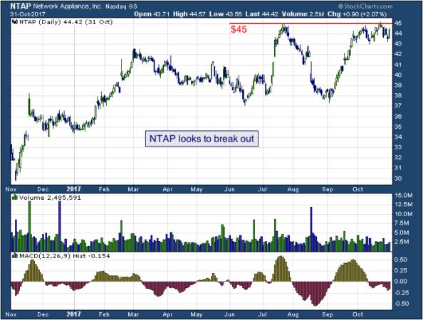 1-year chart of NetApp (NASDAQ: NTAP)