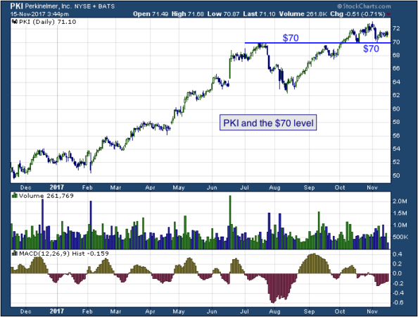 1-year chart of Perkin (NYSE: PKI)