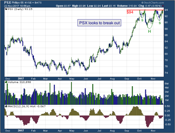 1-year chart of Phillips (NYSE: PSX)