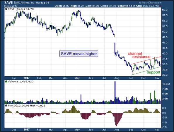 1-year chart of Spirit (NASDAQ: SAVE)