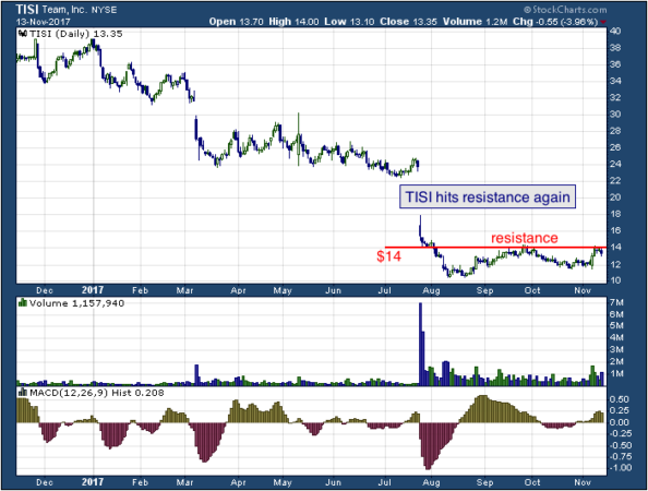 1-year chart of Team (NYSE: TISI)
