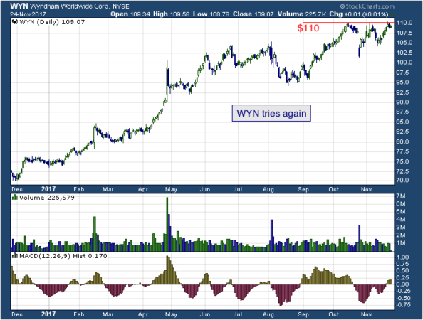 1-year chart of Wyndham (NYSE: WYN)