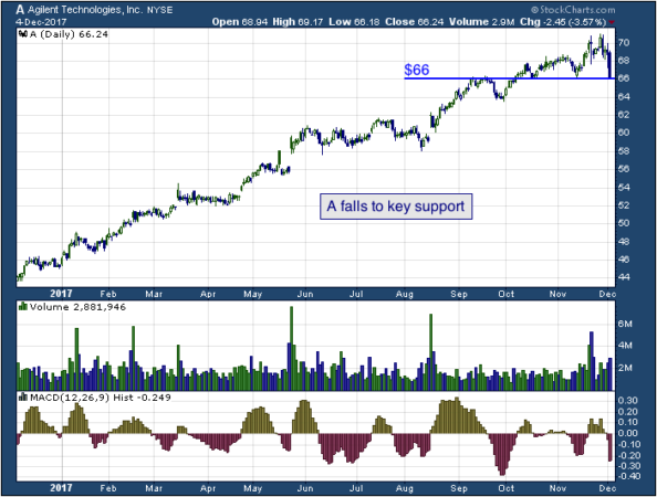 1-year chart of Agilent (NYSE: A)
