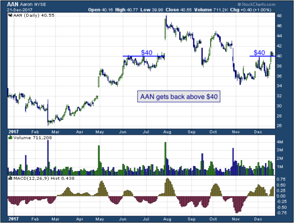 1-year chart of Aaron's (NYSE: AAN)