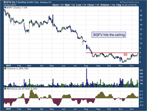 1-year chart of Big 5 (NASDAQ: BGFV)