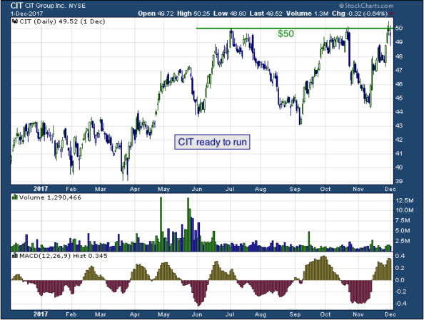 1-year chart of CIT (NYSE: CIT)