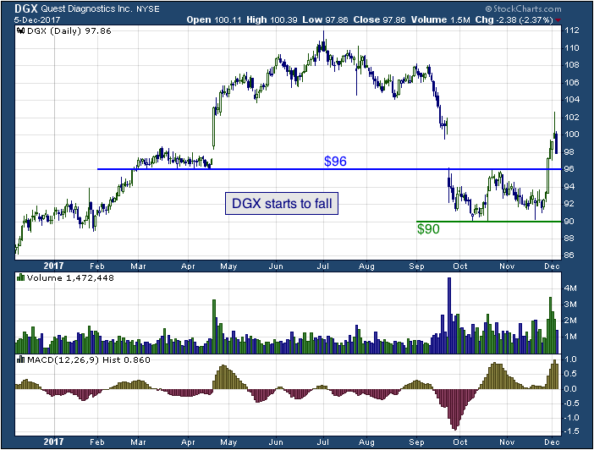 1-year chart of Quest (NYSE: DGX)