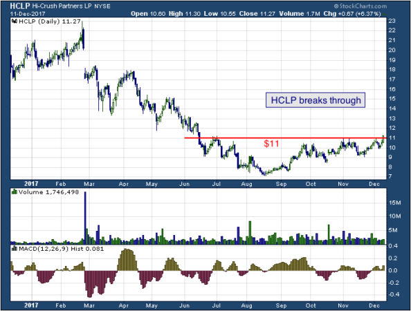 1-year chart of Hi-Crush (NYSE: HCLP)