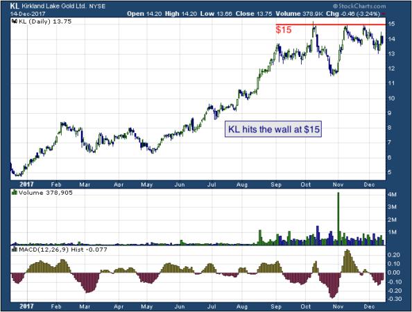 1-year chart of Kirkland (NYSE: KL)