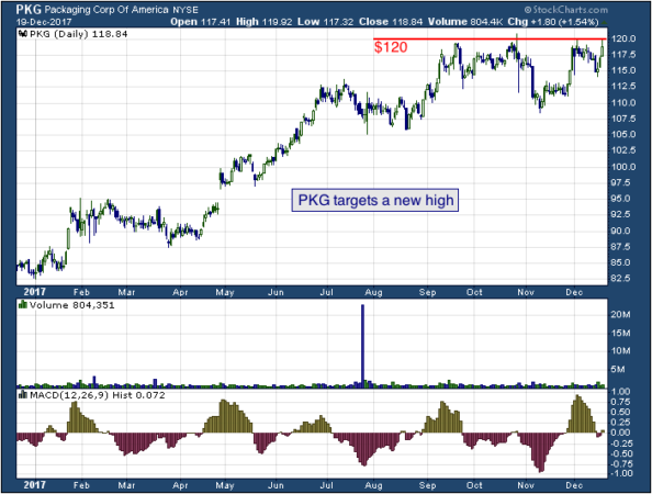 1-year chart of Packaging (NYSE: PKG)