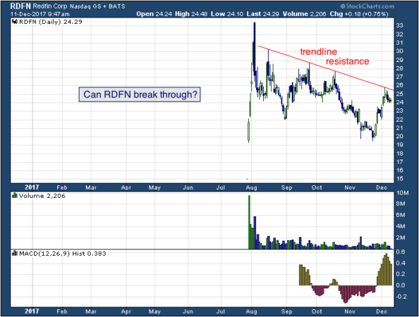 1-year chart of Refin (NASDAQ: RDFN)