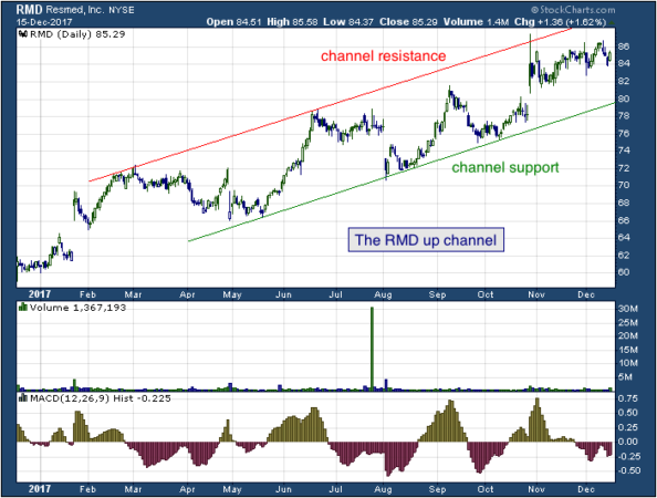 1-year chart of Res (NYSE: RMD)
