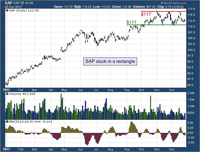 1-year chart of SAP SE (NYSE: SAP)