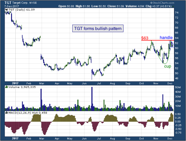1-year chart of Target (NYSE: TGT)