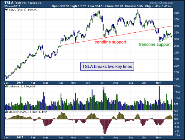 1-year chart of Tesla (NASDAQ: TSLA)