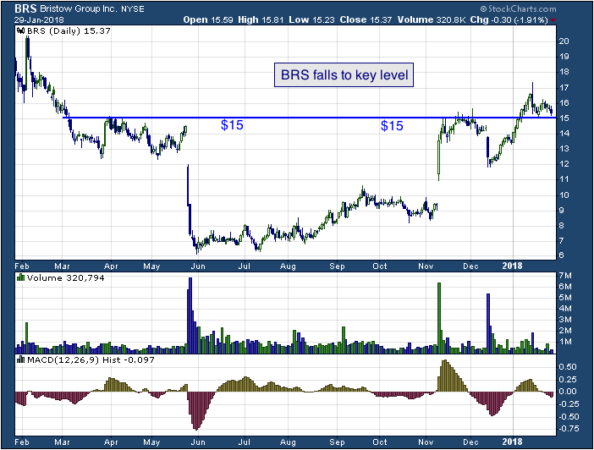 1-year chart of Bristow (NYSE: BRS)