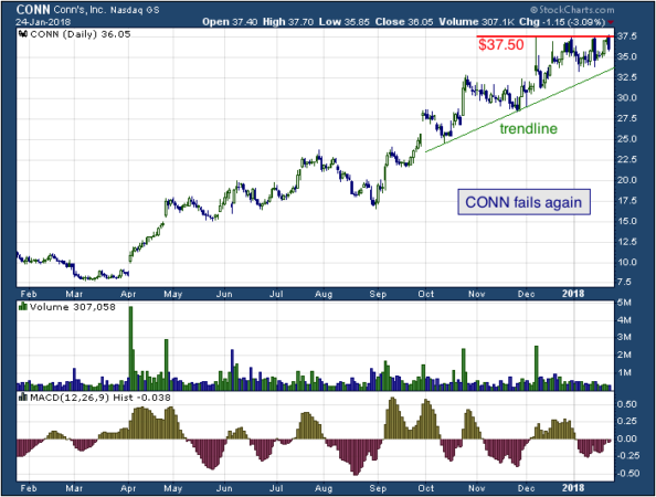 1-year chart of Conn's (NASDAQ: CONN)