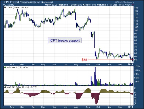 1-year chart of Intercept (NASDAQ: ICPT)