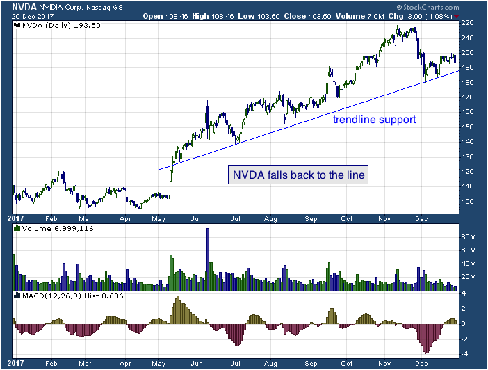 1-year chart of NVIDIA (NASDAQ: NVDA)