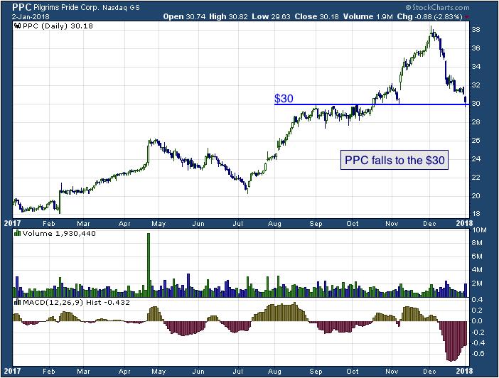 1-year chart of Pilgrim's (NASDAQ: PPC)