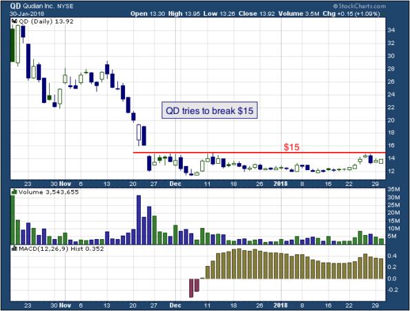 1-year chart of Qudian (NYSE: QD)