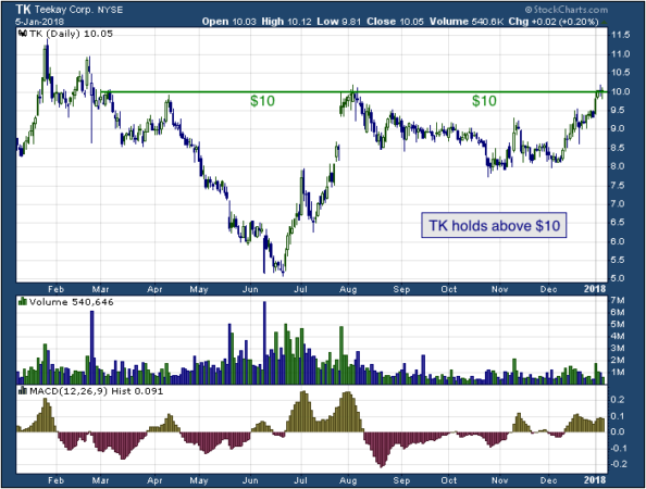 1-year chart of Teekay (NYSE: TK)