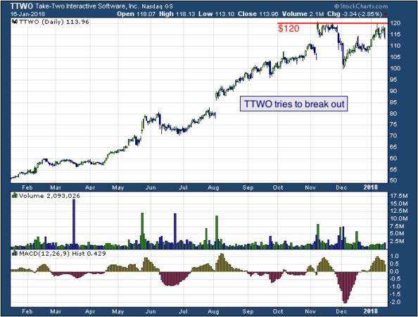 1-year chart of Take-Two (NASDAQ: TTWO)