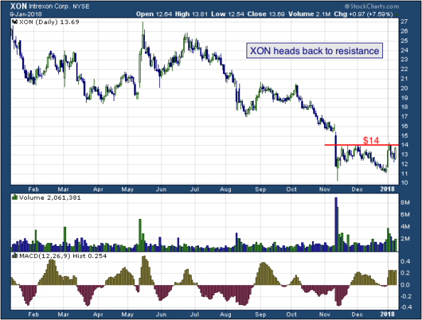1-year chart of Intrexon (NYSE: XON)