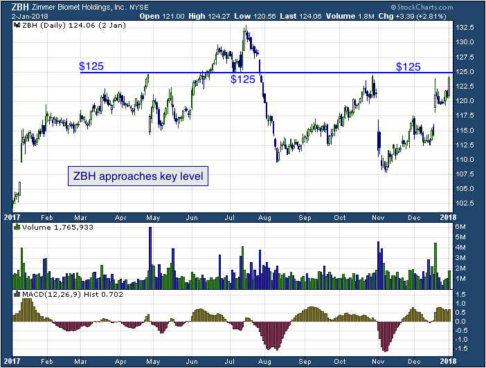 1-year chart of Zimmer (NYSE: ZBH)