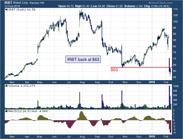 1-year chart of iRobot (NASDAQ: IRBT)