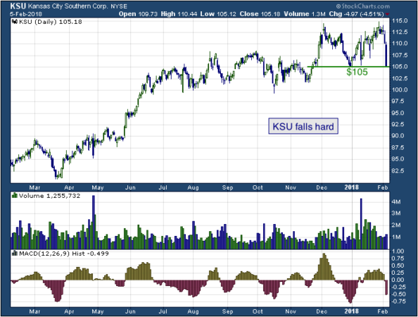 1-year chart of Southern (NYSE: KSU)