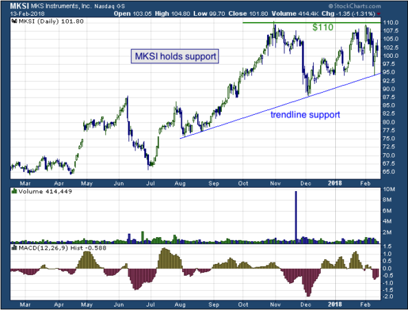 1-year chart of MKS (NASDAQ: MKSI)