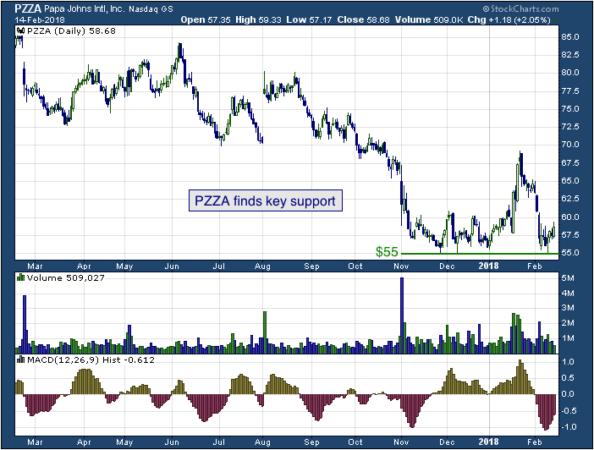1-year chart of Papa John's (NYSE: PZZA)
