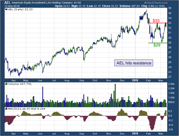 1-year chart of American (NYSE: AEL)
