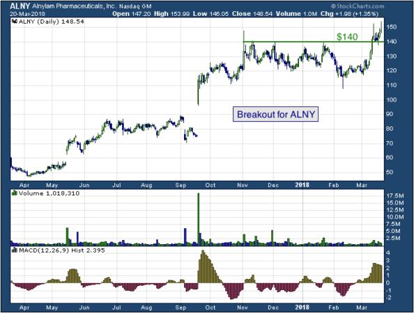 1-year chart of Alnylam (NASDAQ: ALNY)