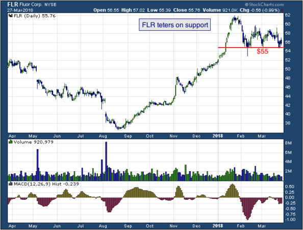 1-year chart of Fluor (NYSE: FLR)