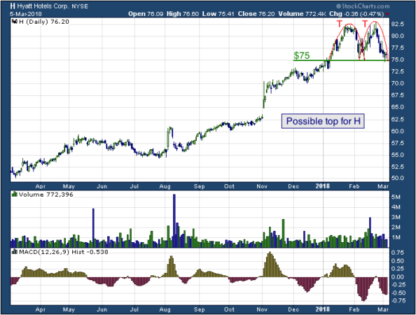 1-year chart of Hyatt (NYSE: H)