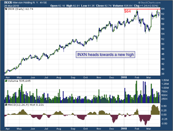 1-year chart of Simmons (NYSE: INXN)