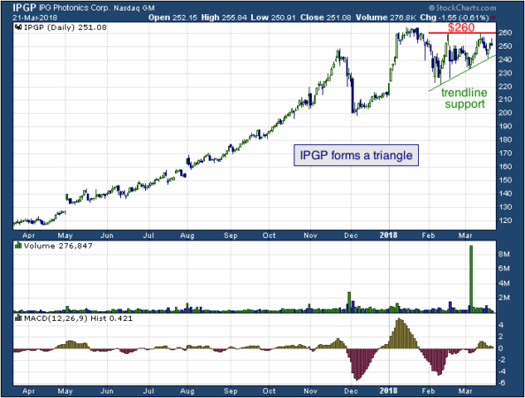 1-year chart of IPG (NASDAQ: IPGP)