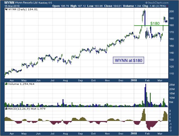 1-year chart of Acuity (NASDAQ: WYNN)