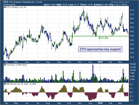 1-year chart of ZTO (NYSE: ZTO)