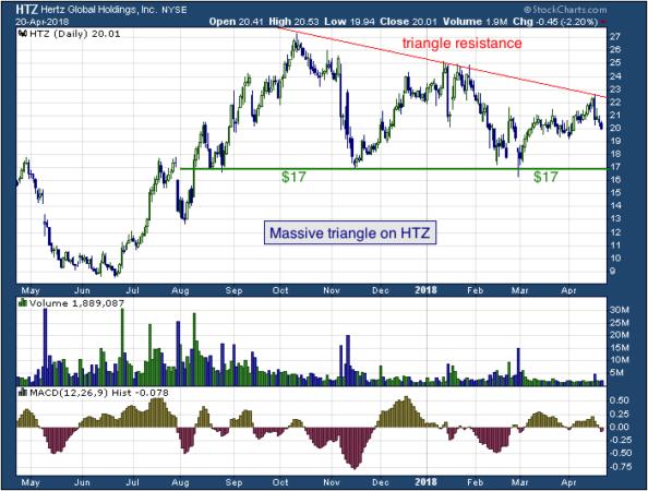 1-year chart of Hertz (NYSE: HTZ)