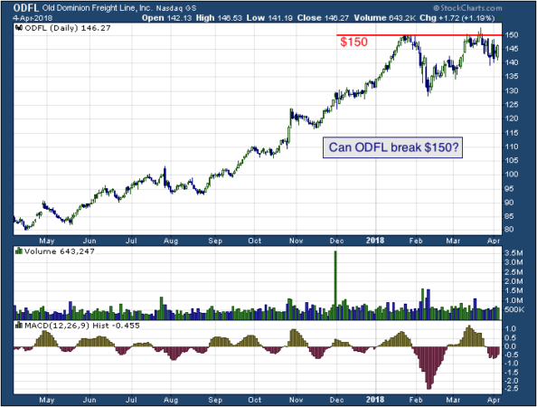 1-year chart of Dominion (NASDAQ: ODFL)