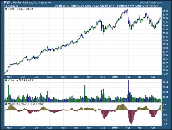 1-year chart of PayPal (NASDAQ: PYPL)