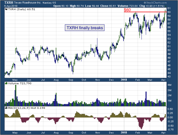 1-year chart of Texas (NASDQ: TXRH)