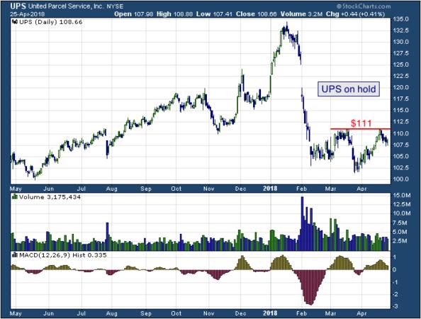 1-year chart of United (NYSE: UPS)