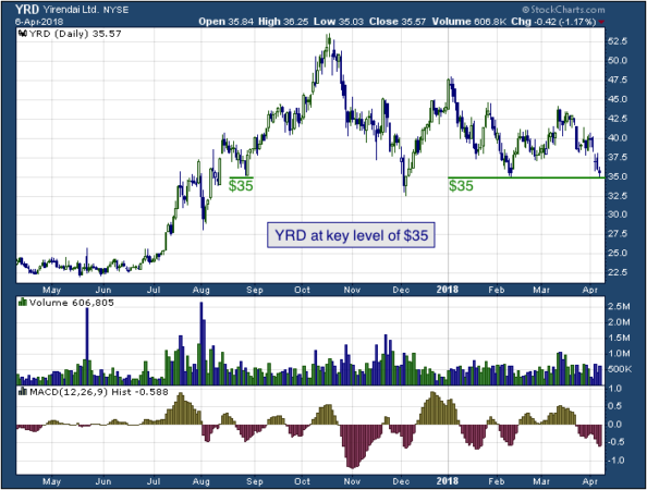 1-year chart of Yirendai (NYSE: YRD)