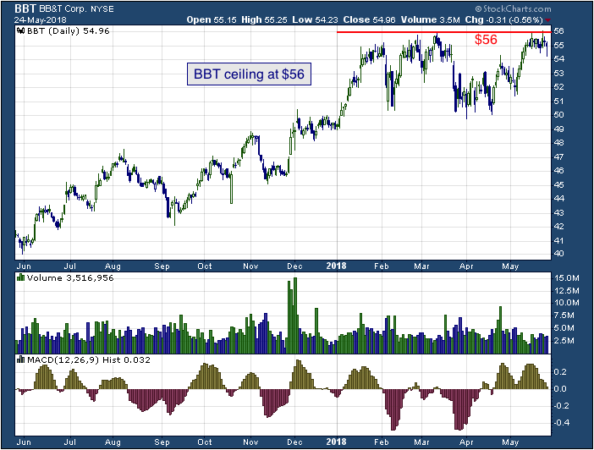 1-year chart of BB&T (NYSE: BBT)