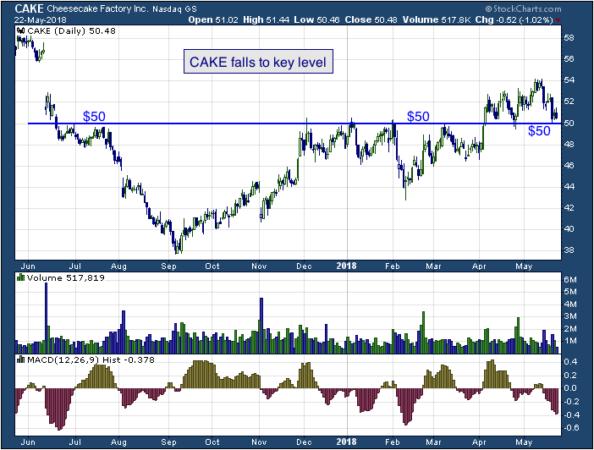 1-year chart of Cheesecake (NASDAQ: CAKE)