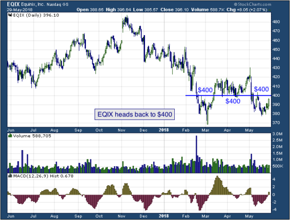 1-year chart of Equinix (NASDAQ: EQIX)